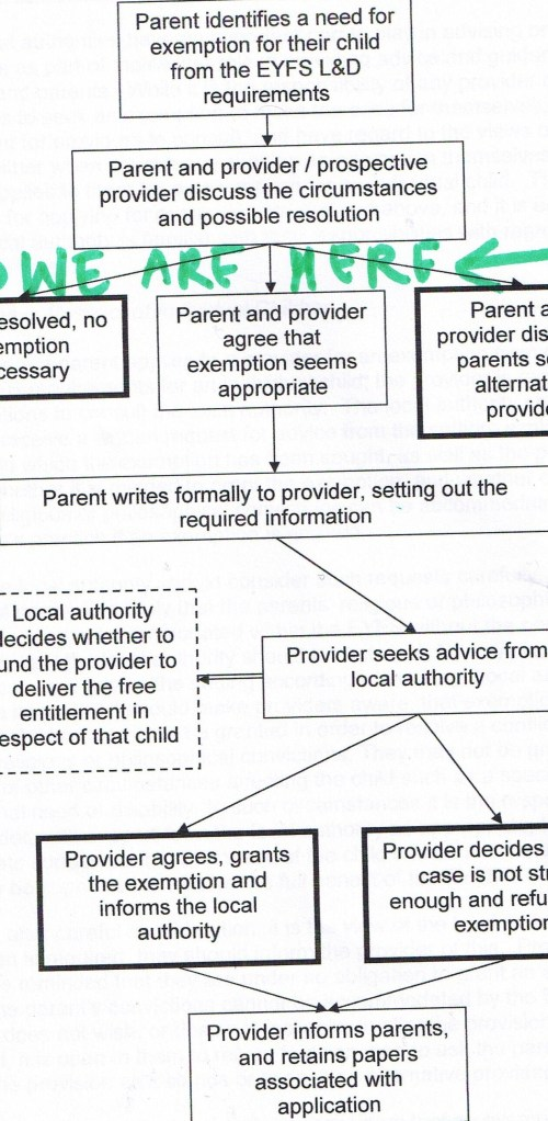 Flow chart of exemption application process for parental exemption to the Early Years Learning and Development Requirements
